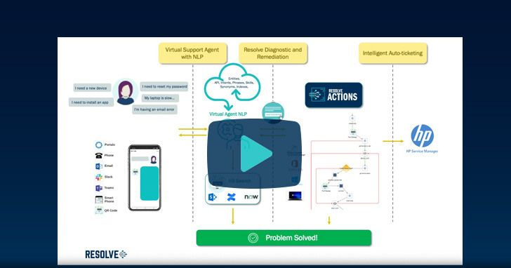 Resolve Integration with Intelligent Virtual Agents
