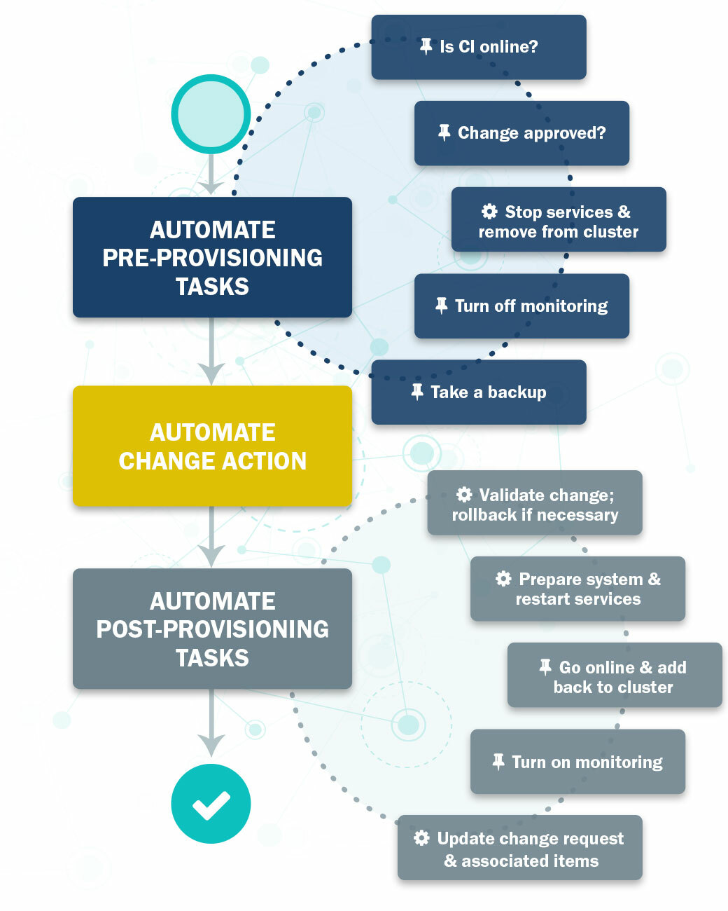 IT Automation for Hybrid Compute Environments | Resolve Systems