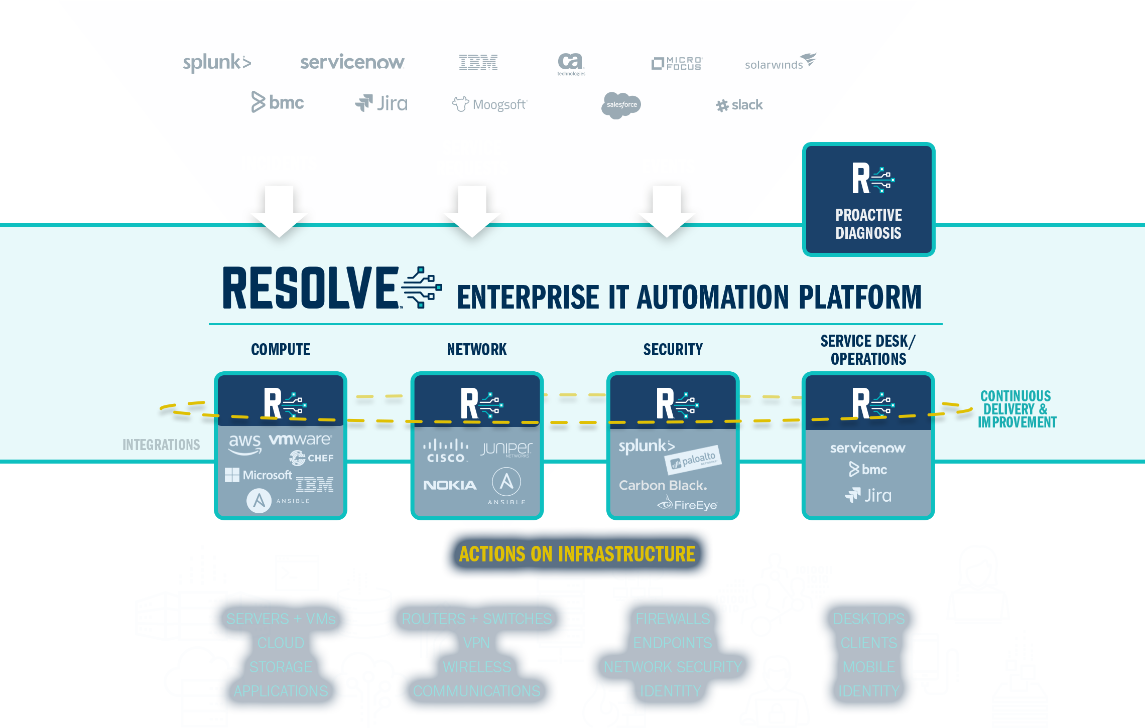 IT Automation + Orchestration Platform for ITOps, NetOps, & SecOps